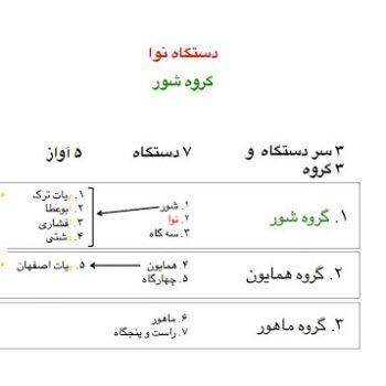دستگاه های موسیقی ایرانی ٬ کلاس آموزش خوانندگی ٬ آموزشگاه موسیقی شمال تهران