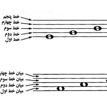 خطوط حامل ٬ آموزشگاه موسیقی تهران ٬ کلاس کلاس مبانی علمی موسیقی